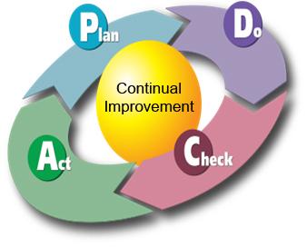facilitate contiuous improvement Facilitate continuous improvement essay sample activity 1 1 employees can take the initiative in matters that are related to improving the quality of services offered by the organization or by resolving existing problems.